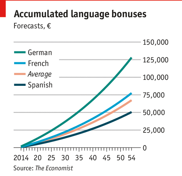 nyelvtudás értéke USA-ban