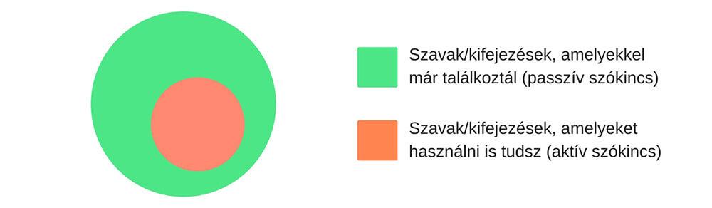Szavak kifejezések amelyekkel már találkoztál (aktív szókincs passzív nyelvtudás)