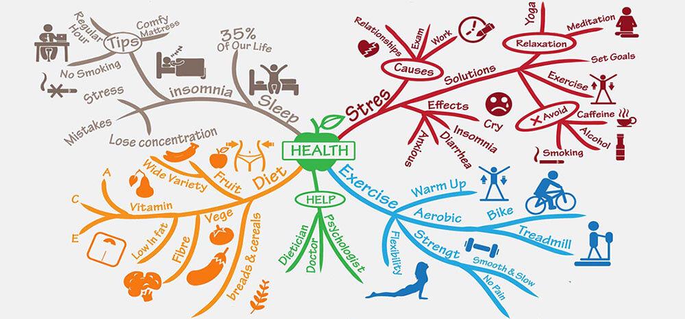 healthy-mind-map- aktív angol aktív nyelvtudás
