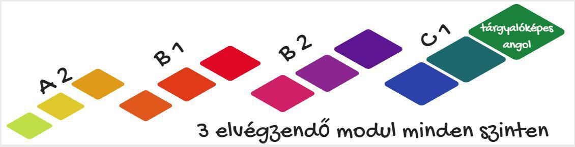 üzleti angol tanfolyam moduljai ajánlott turnus számok a tárgyalóképes angol nyelvtudás eléréséhez