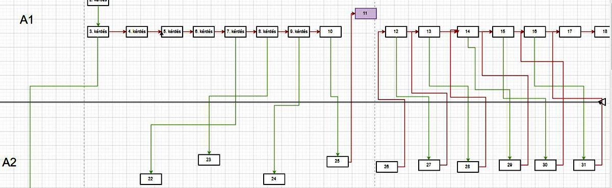 adaptív online angol szintfelmérő teszt algorítmusának első verziója